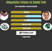 Athanasios Petsos vs Daniel Toth h2h player stats