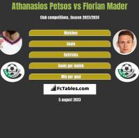 Athanasios Petsos vs Florian Mader h2h player stats