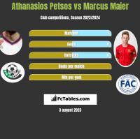 Athanasios Petsos vs Marcus Maier h2h player stats