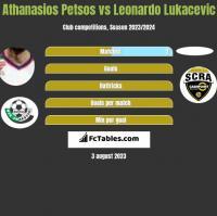 Athanasios Petsos vs Leonardo Lukacevic h2h player stats