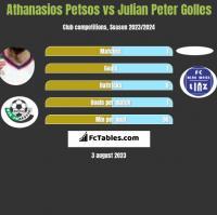 Athanasios Petsos vs Julian Peter Golles h2h player stats