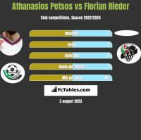 Athanasios Petsos vs Florian Rieder h2h player stats