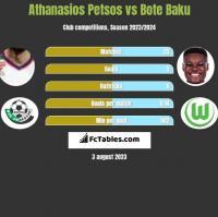 Athanasios Petsos vs Bote Baku h2h player stats
