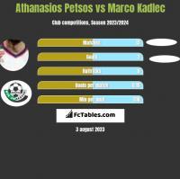 Athanasios Petsos vs Marco Kadlec h2h player stats