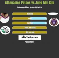 Athanasios Petsos vs Jung-Min Kim h2h player stats