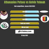 Athanasios Petsos vs Kelvin Yeboah h2h player stats