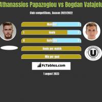 Athanassios Papazoglou vs Bogdan Vatajelu h2h player stats