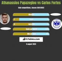 Athanassios Papazoglou vs Carlos Fortes h2h player stats