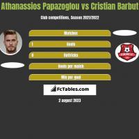 Athanassios Papazoglou vs Cristian Barbut h2h player stats