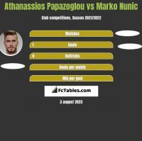 Athanassios Papazoglou vs Marko Nunic h2h player stats