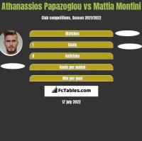 Athanassios Papazoglou vs Mattia Montini h2h player stats