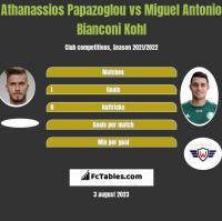 Athanassios Papazoglou vs Miguel Antonio Bianconi Kohl h2h player stats