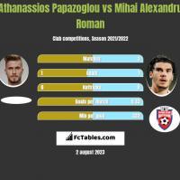 Athanassios Papazoglou vs Mihai Alexandru Roman h2h player stats
