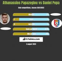 Athanassios Papazoglou vs Daniel Popa h2h player stats