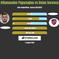 Athanassios Papazoglou vs Deian Sorescu h2h player stats