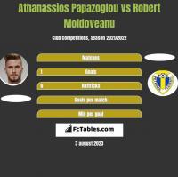 Athanassios Papazoglou vs Robert Moldoveanu h2h player stats