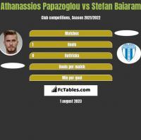 Athanassios Papazoglou vs Stefan Baiaram h2h player stats