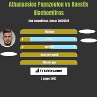 Athanassios Papazoglou vs Anestis Vlachomitros h2h player stats