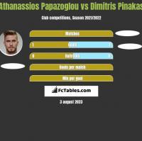 Athanassios Papazoglou vs Dimitris Pinakas h2h player stats