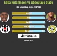 Atiba Hutchinson vs Abdoulaye Diaby h2h player stats