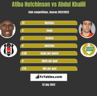 Atiba Hutchinson vs Abdul Khalili h2h player stats
