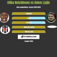 Atiba Hutchinson vs Adem Ljajić h2h player stats