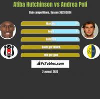 Atiba Hutchinson vs Andrea Poli h2h player stats