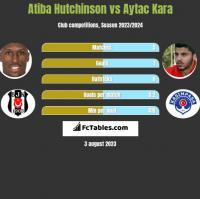 Atiba Hutchinson vs Aytac Kara h2h player stats