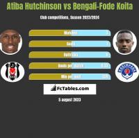 Atiba Hutchinson vs Bengali-Fode Koita h2h player stats