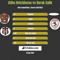 Atiba Hutchinson vs Burak Calik h2h player stats