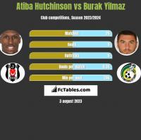 Atiba Hutchinson vs Burak Yilmaz h2h player stats