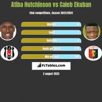 Atiba Hutchinson vs Caleb Ekuban h2h player stats