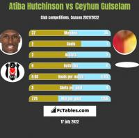 Atiba Hutchinson vs Ceyhun Gulselam h2h player stats