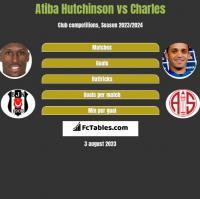 Atiba Hutchinson vs Charles h2h player stats