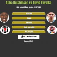 Atiba Hutchinson vs David Pavelka h2h player stats