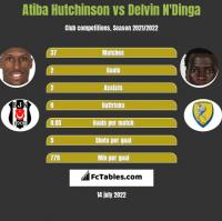 Atiba Hutchinson vs Delvin N'Dinga h2h player stats