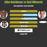 Atiba Hutchinson vs Deni Milosevic h2h player stats