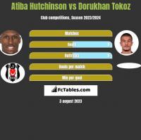 Atiba Hutchinson vs Dorukhan Tokoz h2h player stats