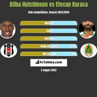 Atiba Hutchinson vs Efecan Karaca h2h player stats