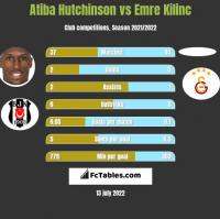 Atiba Hutchinson vs Emre Kilinc h2h player stats