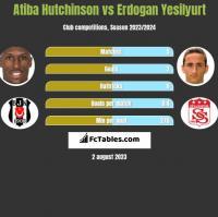 Atiba Hutchinson vs Erdogan Yesilyurt h2h player stats