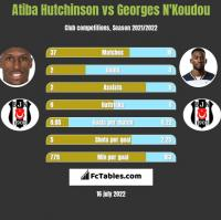 Atiba Hutchinson vs Georges N'Koudou h2h player stats