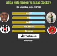 Atiba Hutchinson vs Isaac Sackey h2h player stats
