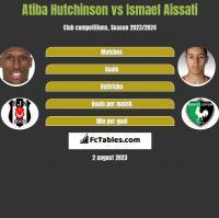 Atiba Hutchinson vs Ismael Aissati h2h player stats