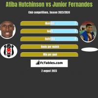 Atiba Hutchinson vs Junior Fernandes h2h player stats