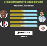 Atiba Hutchinson vs Miralem Pjanic h2h player stats