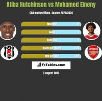 Atiba Hutchinson vs Mohamed Elneny h2h player stats