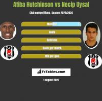 Atiba Hutchinson vs Necip Uysal h2h player stats