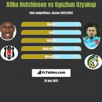 Atiba Hutchinson vs Oguzhan Ozyakup h2h player stats