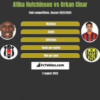 Atiba Hutchinson vs Orkan Cinar h2h player stats
